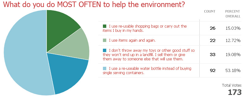 What do you do MOST OFTEN to help the environment?